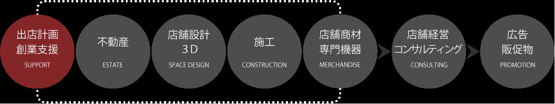トータルプロデュース図